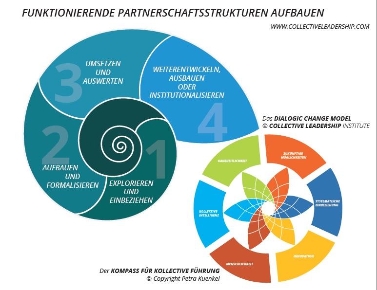 CLI Dialogic Change Model